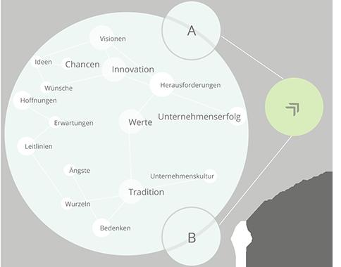 infografik_unternehmensnachfolge